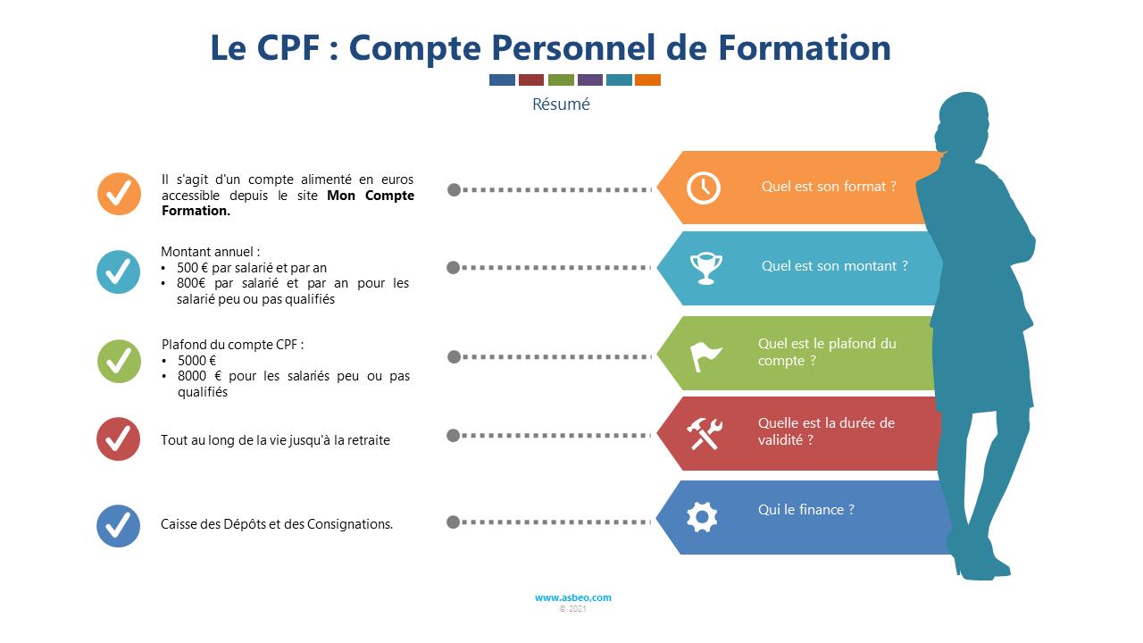 Le CPF, en résumé