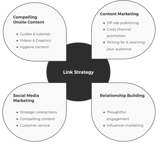 Off site SEO and Link Building