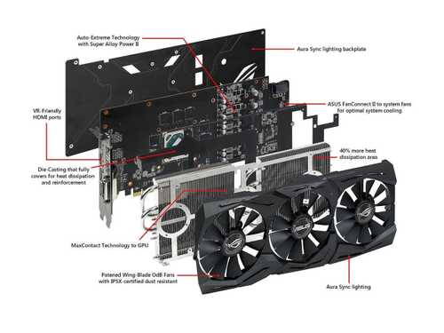 ASUS ROG Strix Radeon RX 580 8 GB GDDR5 PCI Express 3.0 OC Edition Graphic Card