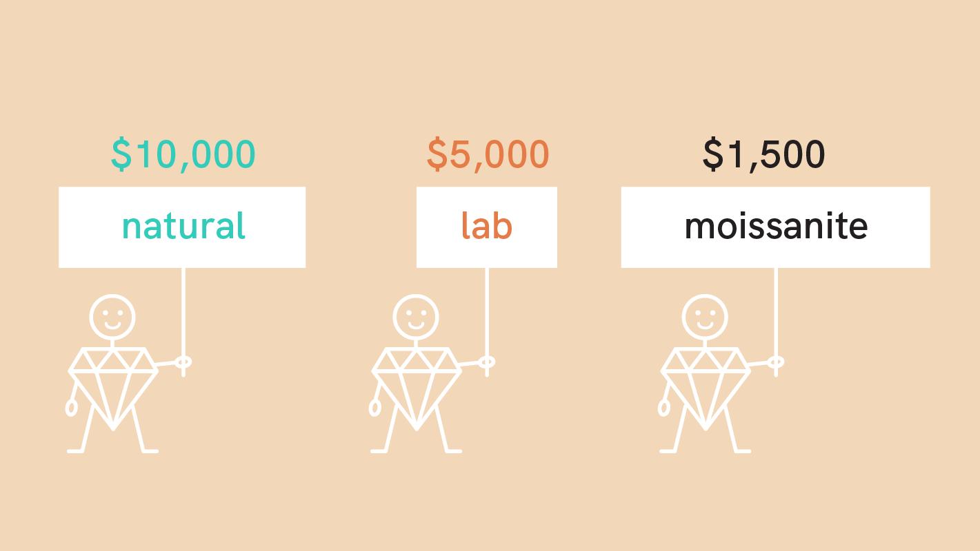 diamond and moissanite price comparison