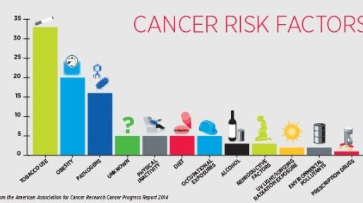 CANCER - PREVENTION VS. CURE