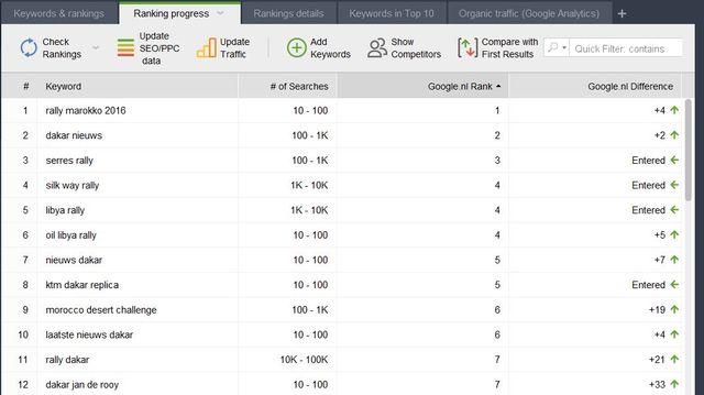 Ranking progress