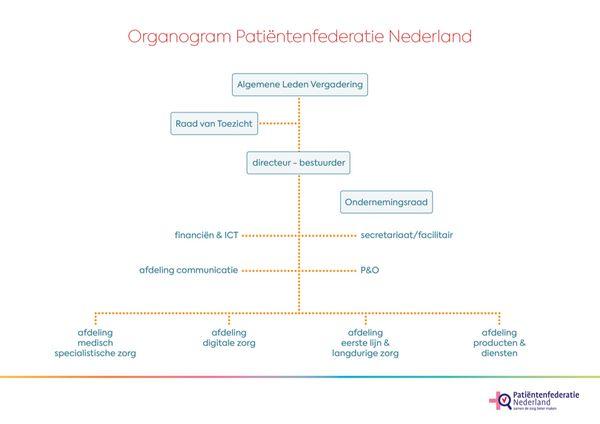 Organogram Patiëntenfederatie Nederland