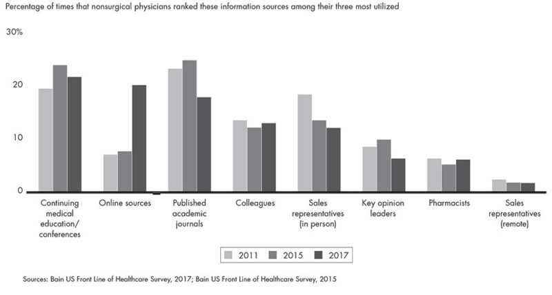 Physician Information Source Rankings