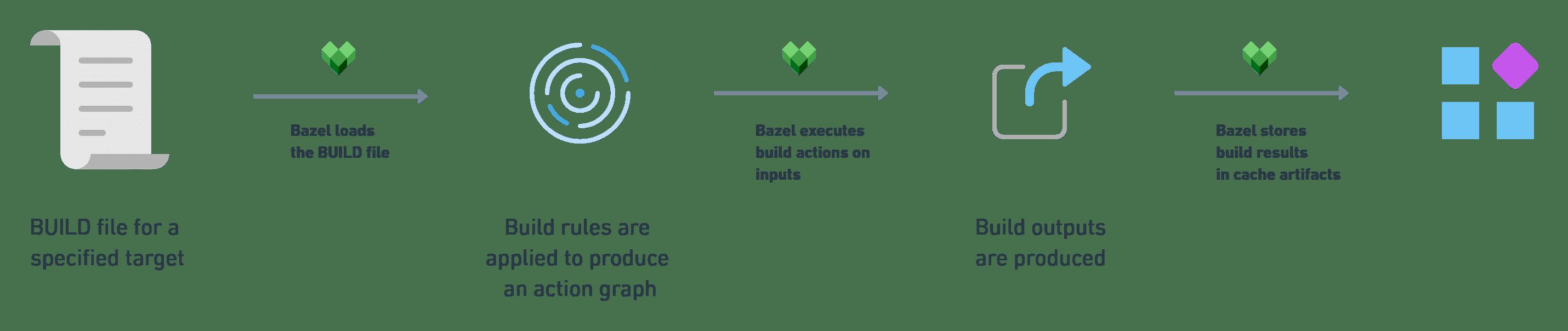 Bazel Build Process