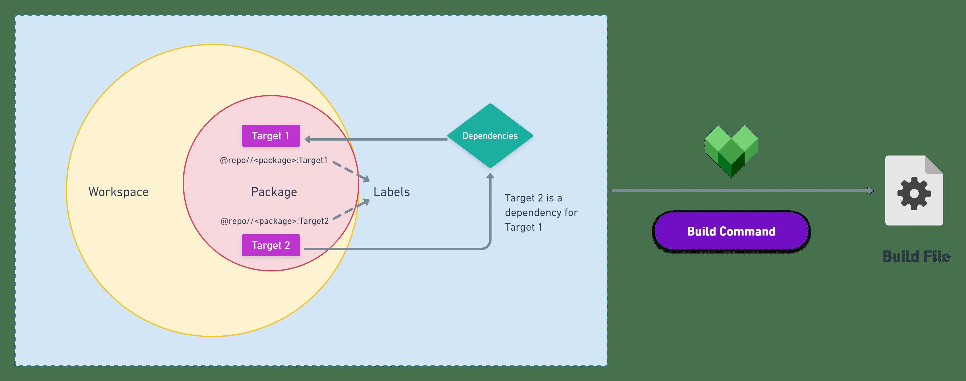 Bazel Terminologies in a Build Workflow