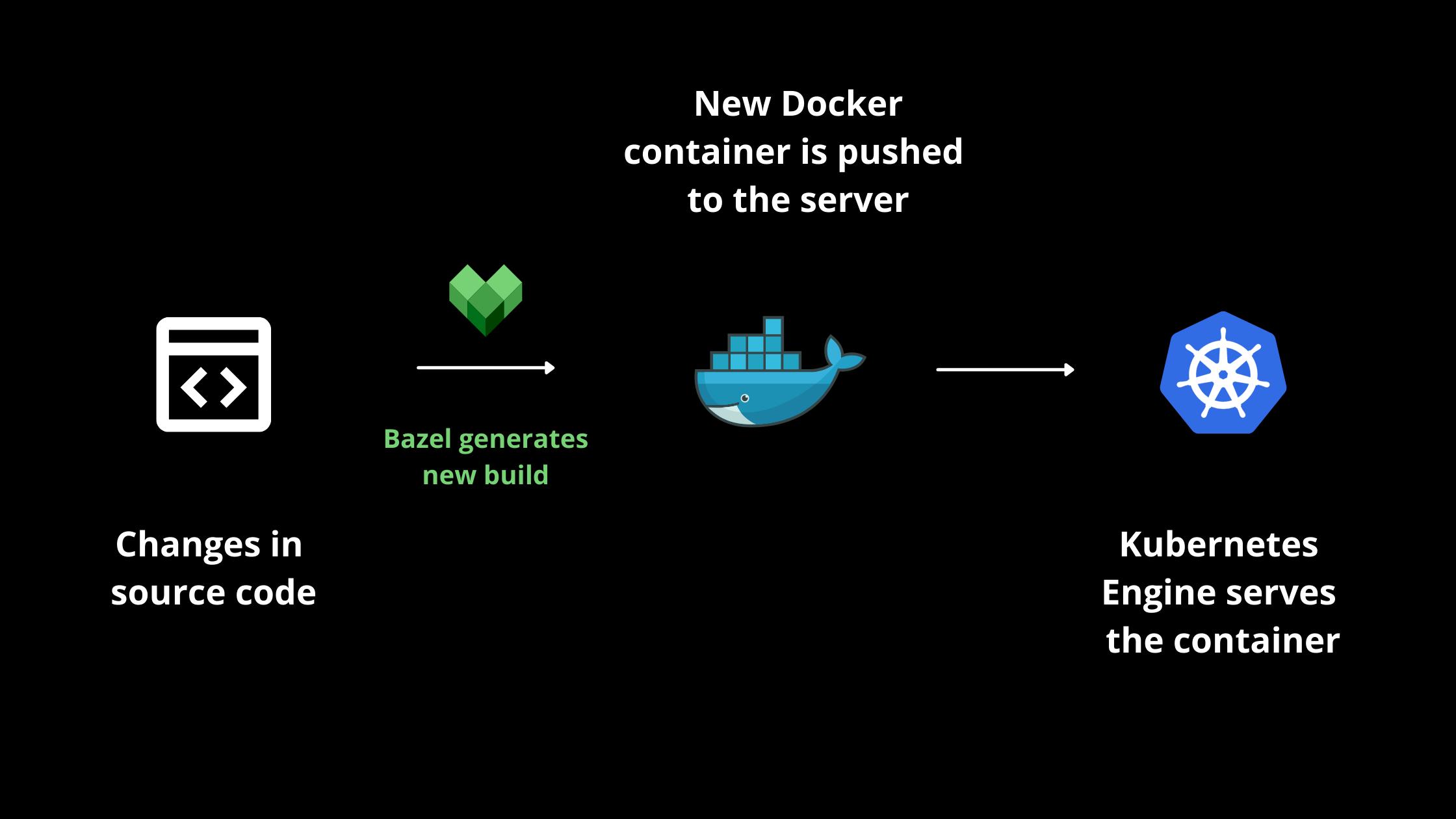 Deploying Bazel Build using Docker and Kubernetes