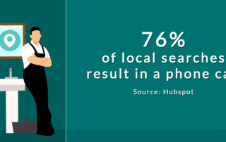 76% of local searches result in a phone call. Source: Hubspot