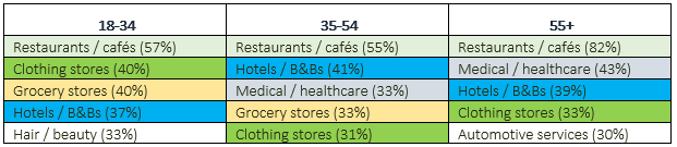 All age groups indicated they rely on online reviews when considering restaurants and cafes.