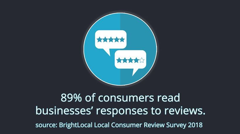 89% of consumers read business' responses to reviews. Source: BrightLocal Consumer Review Survey 2018