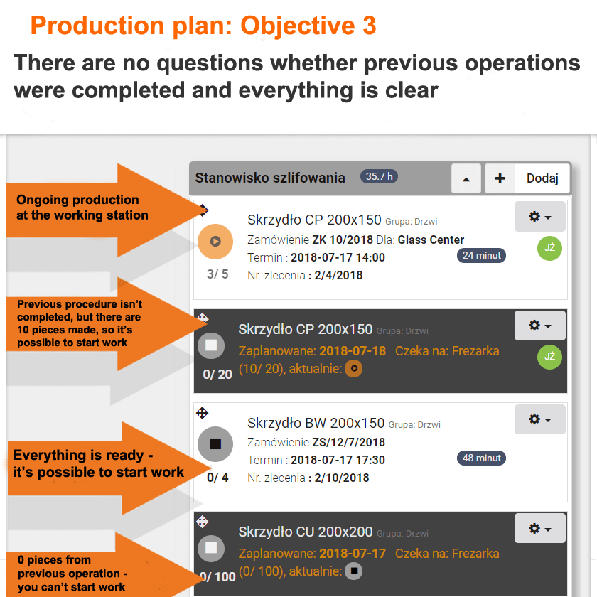 Production plan objectives 3