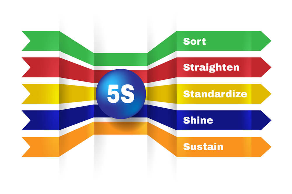 5S method and how it is used to organize production in a small manufacturing company