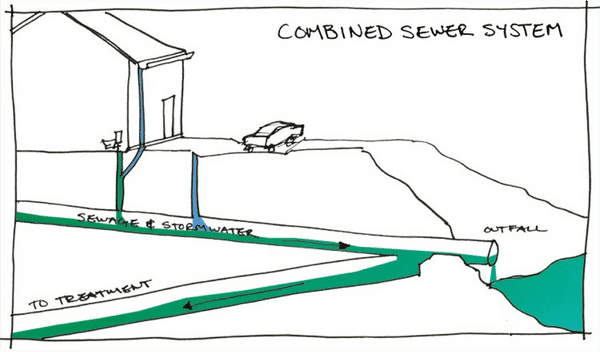 Let's talk sewage and storm-water