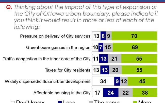 EKOS Poll: Majority of Ottawa residents opposed to urban boundary expansion