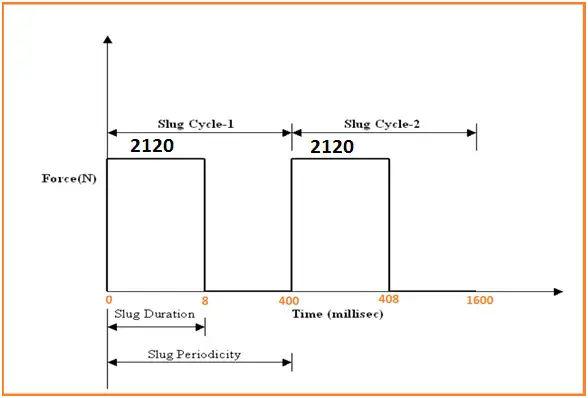 Graphical Representation of Slug Force Profile