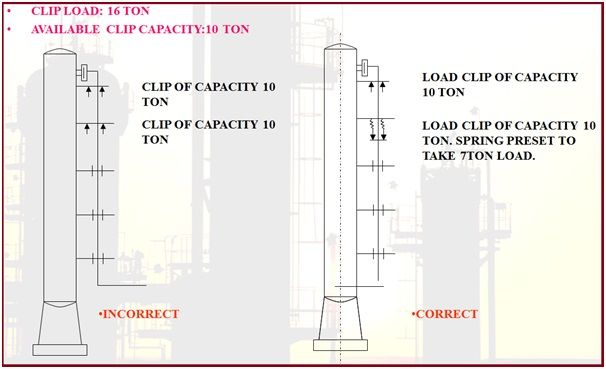 Clip Selection guideline in case operating load is more than Clip Capacity