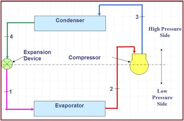 Vapour Compression Refrigeration Cycle
