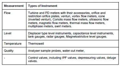 Types of Inline Instrument