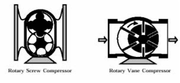 A typical rotary compressor