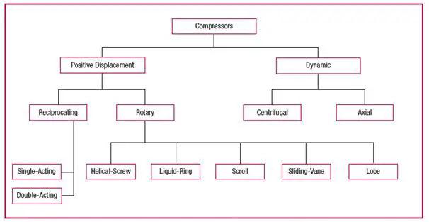 Basic Compressor Types