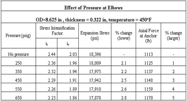 Calculation showing effect of pressure on SIF