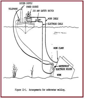 General Arrangement for underwater welding