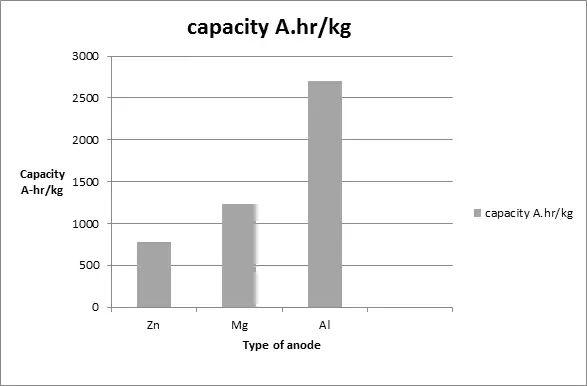 Capacities of anodic materials