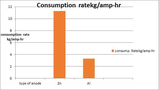Consumption rate