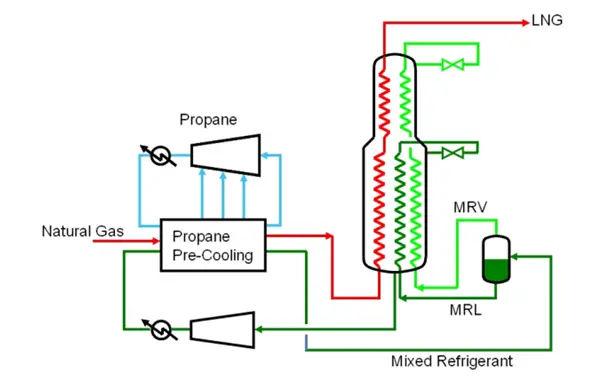 Schematic of C3MR process