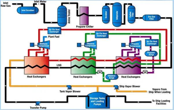 Schematic of Cascade process