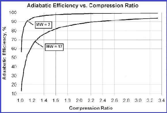 Adiabatic Efficiency vs Compression Ratio