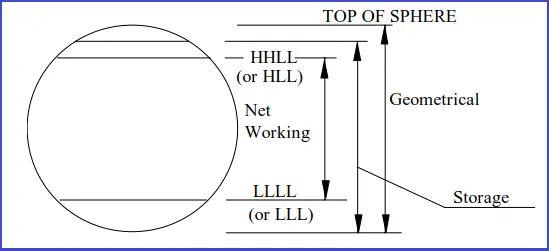 Figure explaining the storage tank capacity
