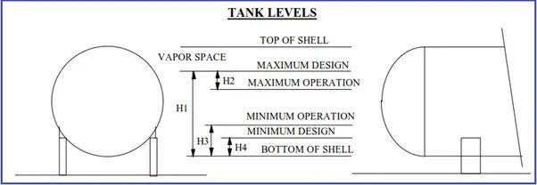 Figure showing tank levels