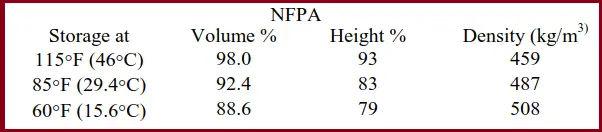 NFPA Calculation