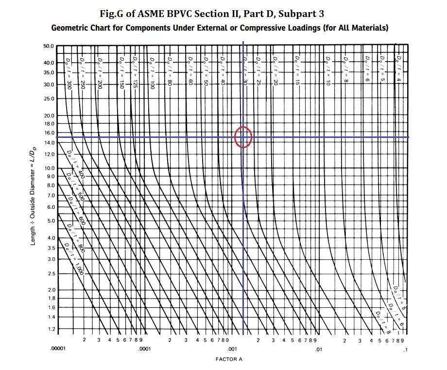 ASME BPVC Curve for Determination of Factor A