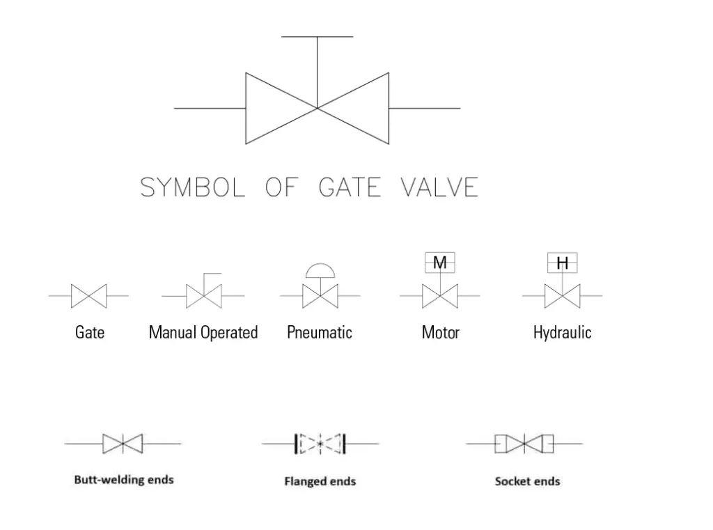 Gate Valve Symbols