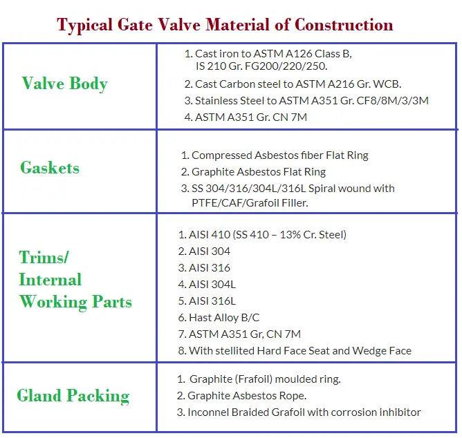 Gate valve materials
