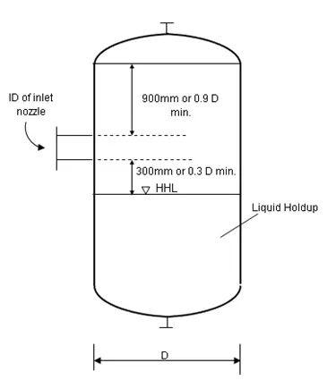 Determining Height of Separator