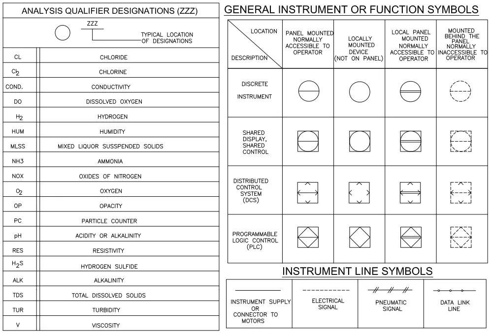 P&ID Symbols-General instrument or function symbols