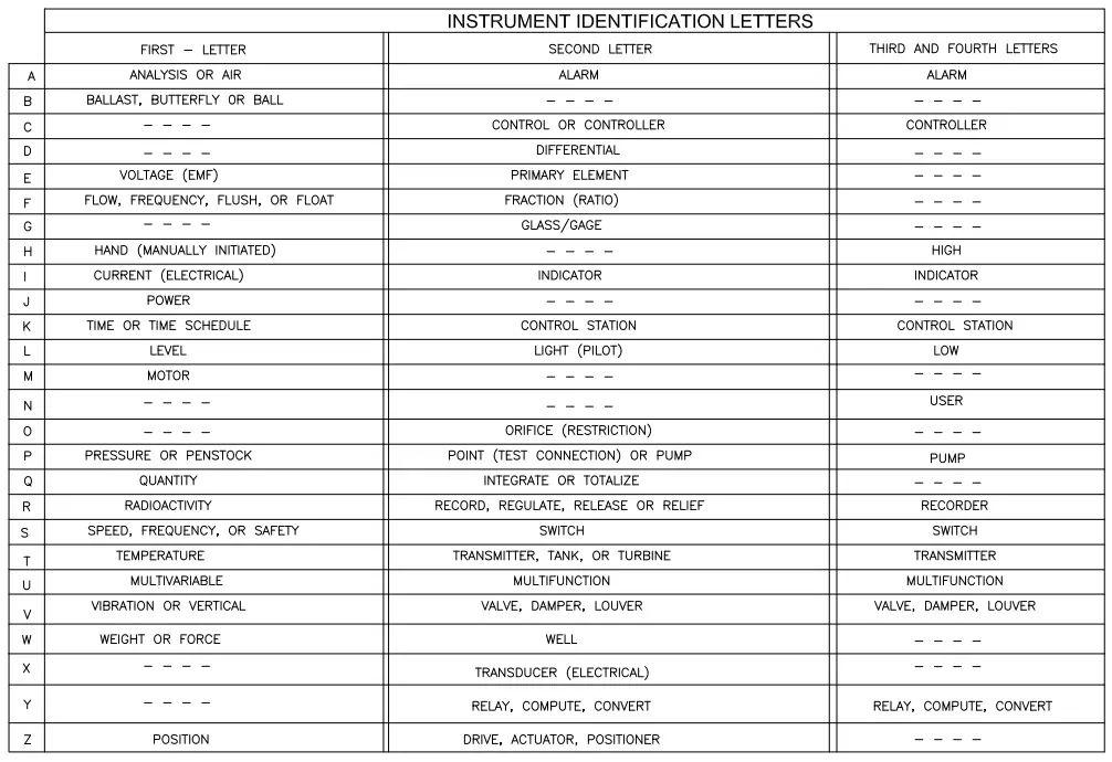 P&ID Symbols- Instrument Identification Letters