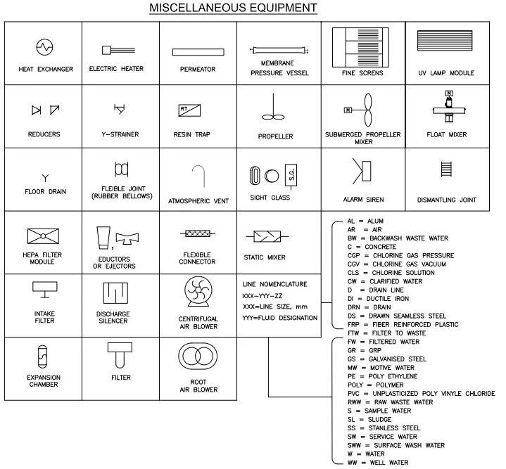 P&ID Symbols- Miscellaneous Equipment