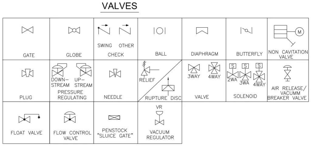 P&ID Symbols-Valves