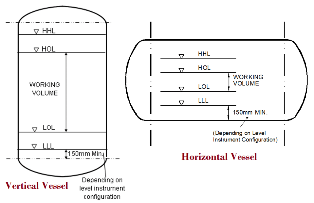 Vertical vs Horizontal Pressure Vessel