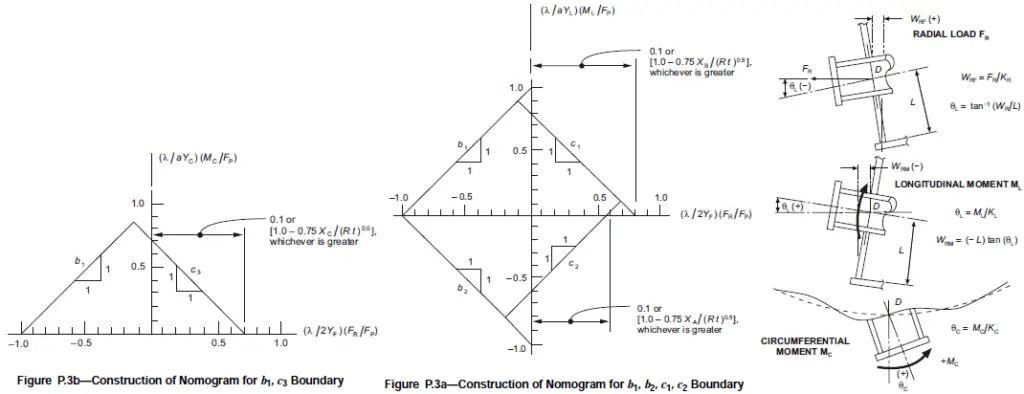 API 650 Tank Nozzle load evaluation