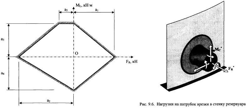 Tank nozzle Nomograph
