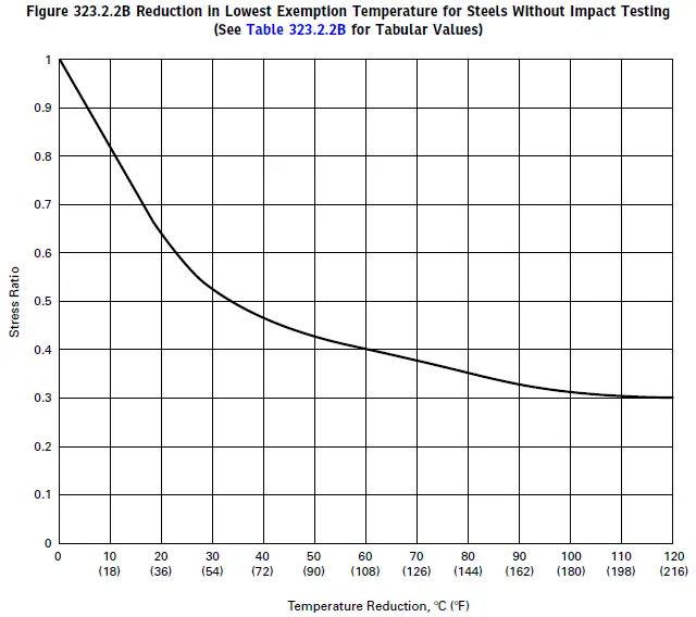 Temperature Reduction calculation as per stress ratio