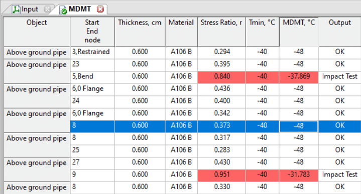 MDMT Results in Start-Prof