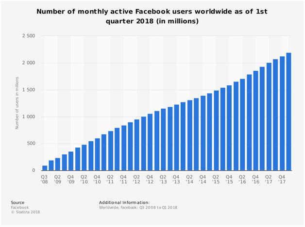 Facebook users statistics worldwide