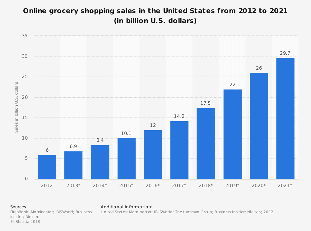 Grocery shopping business growth statistics