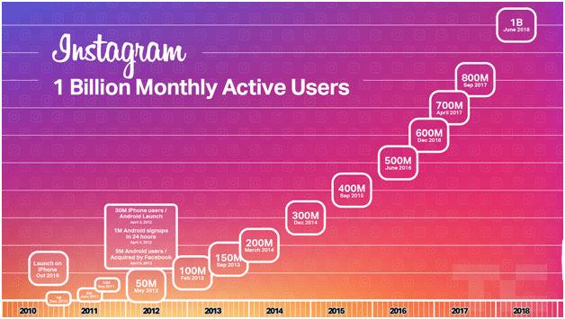 Instagram users statistics worldwide